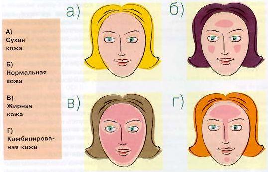 Что значит комбинированная кожа лица